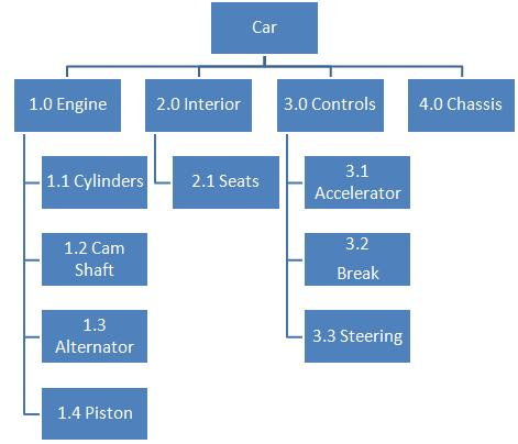 Product-breakdown-structure-example.jpg