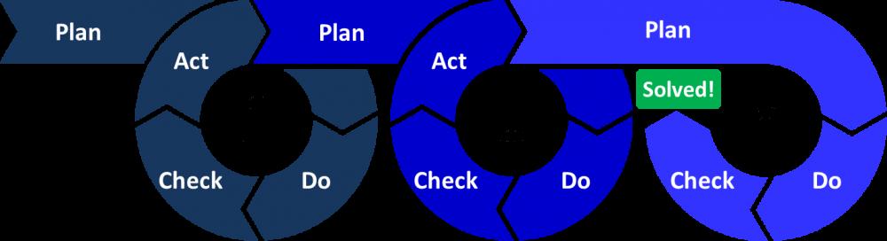 disadvantages of audit planning